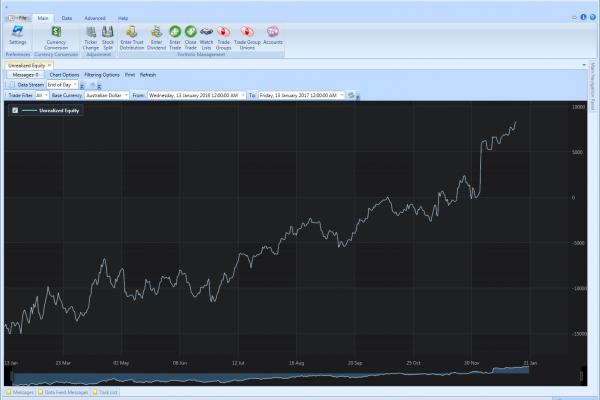 Performance Charting